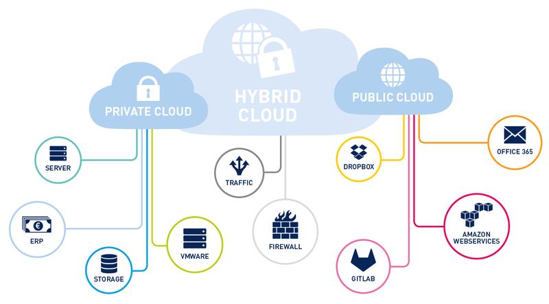 hybrid-cloud-info